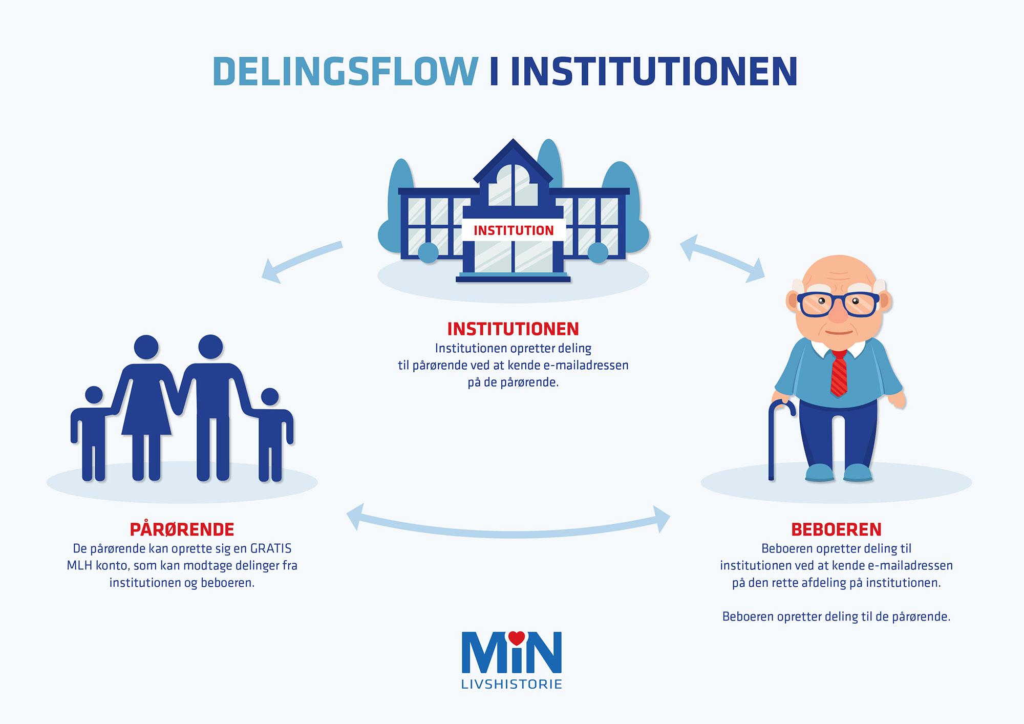 Delingsflow i institutionen ved brug af Min Livshistorie
